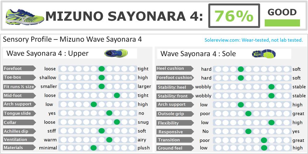 Mizuno_Wave_Sayonara_4_score