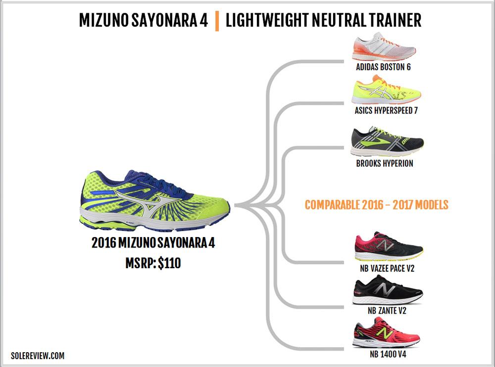 Mizuno_Wave_Sayonara_4_similar_shoes