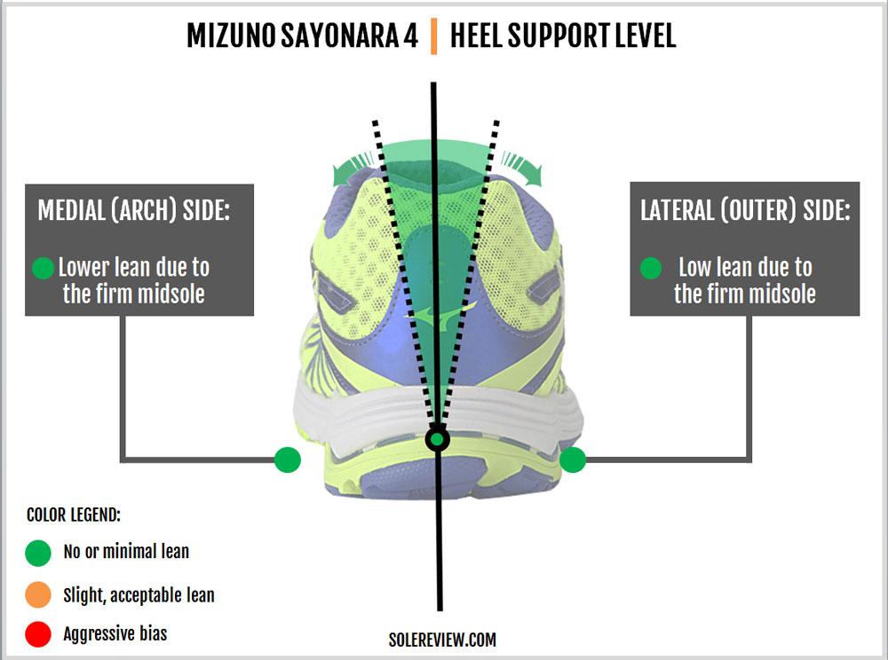 Mizuno_Wave_Sayonara_4_stability