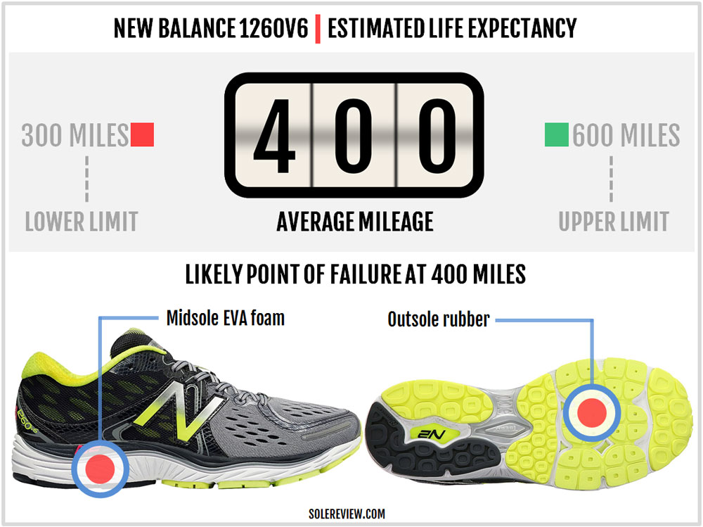 New_Balance_1260V6_lifespan