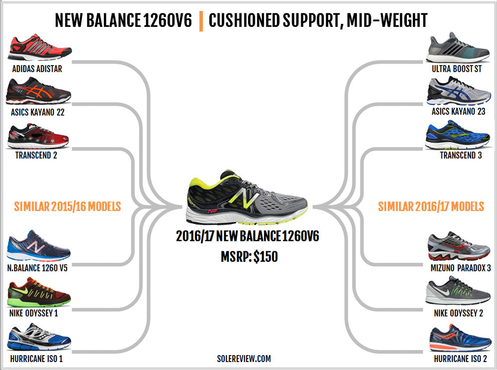 new balance 1260v6 review