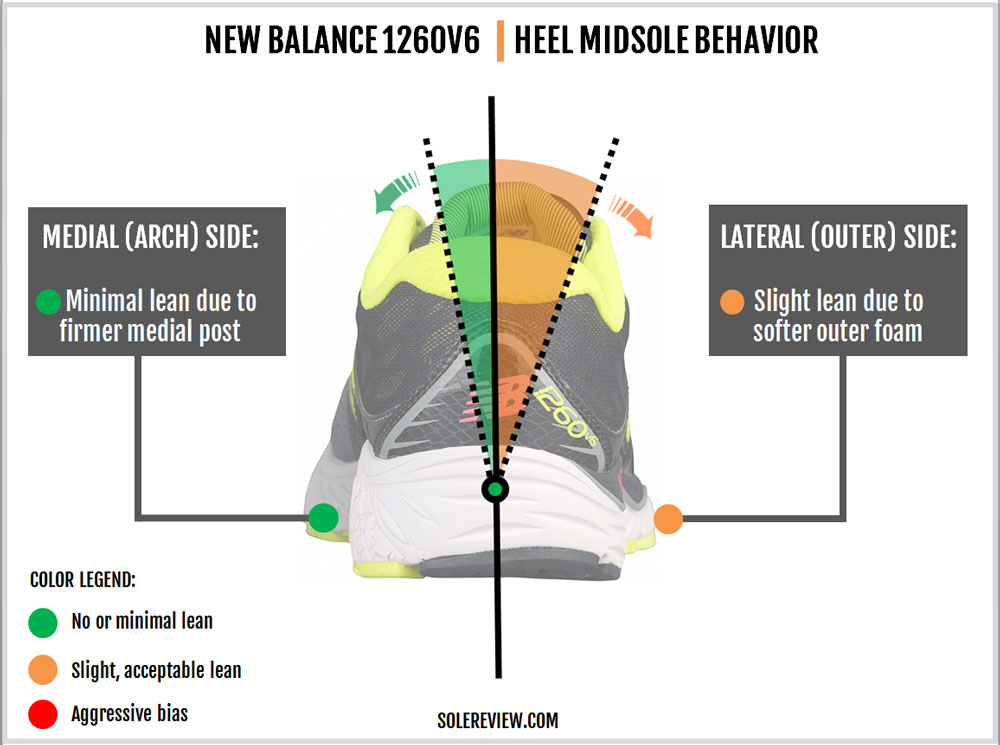 New_Balance_1260V6_stability
