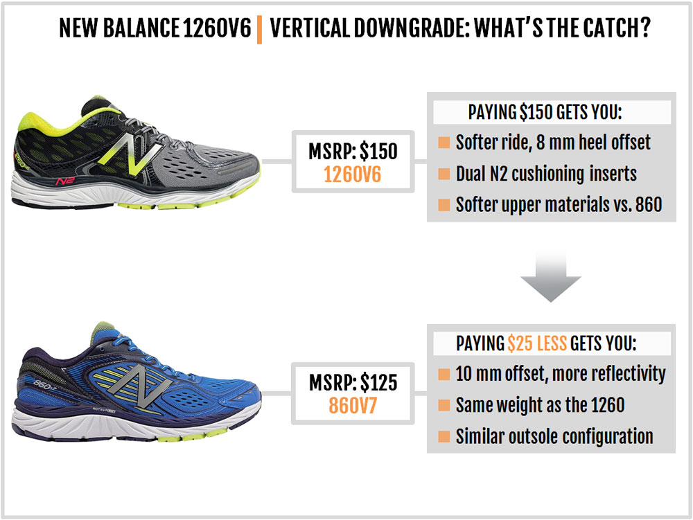 New Balance 1260V6 Review – Solereview