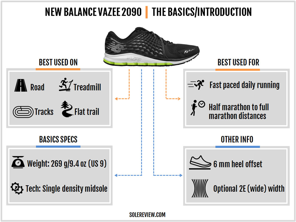 New_Balance_Vazee_2090_introduction