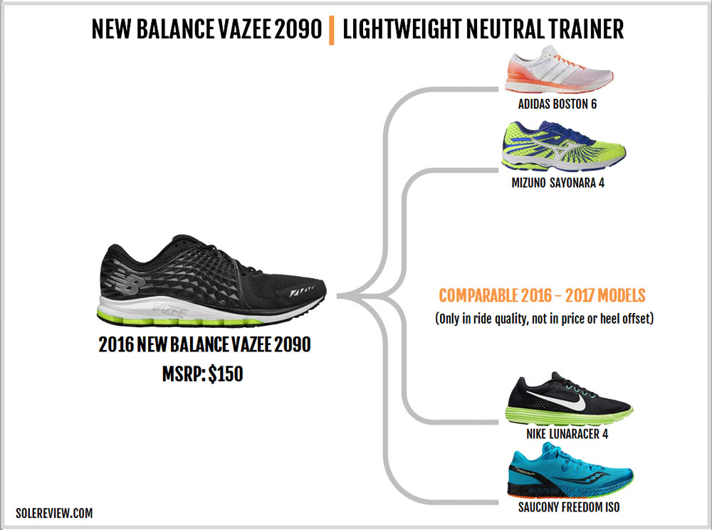 New_Balance_Vazee_2090_similar_shoes