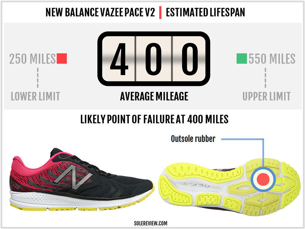 New Balance Vazee Pace V2 Review – Solereview