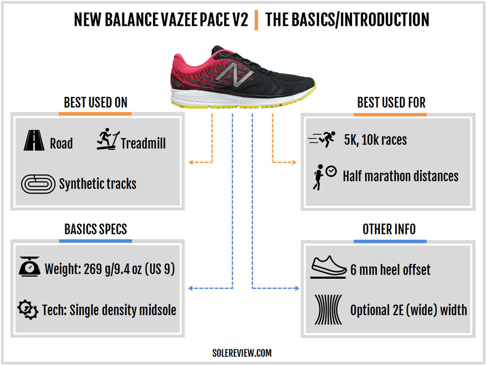 New_Balance_Vazee_Pace_V2_introduction