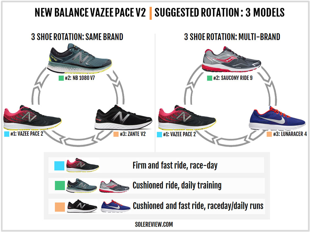 New_Balance_Vazee_Pace_V2_rotation