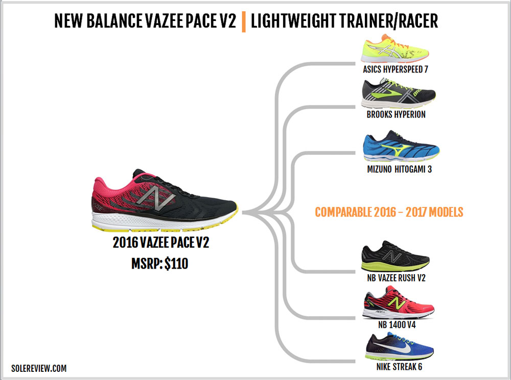New_Balance_Vazee_Pace_V2_similar_shoes