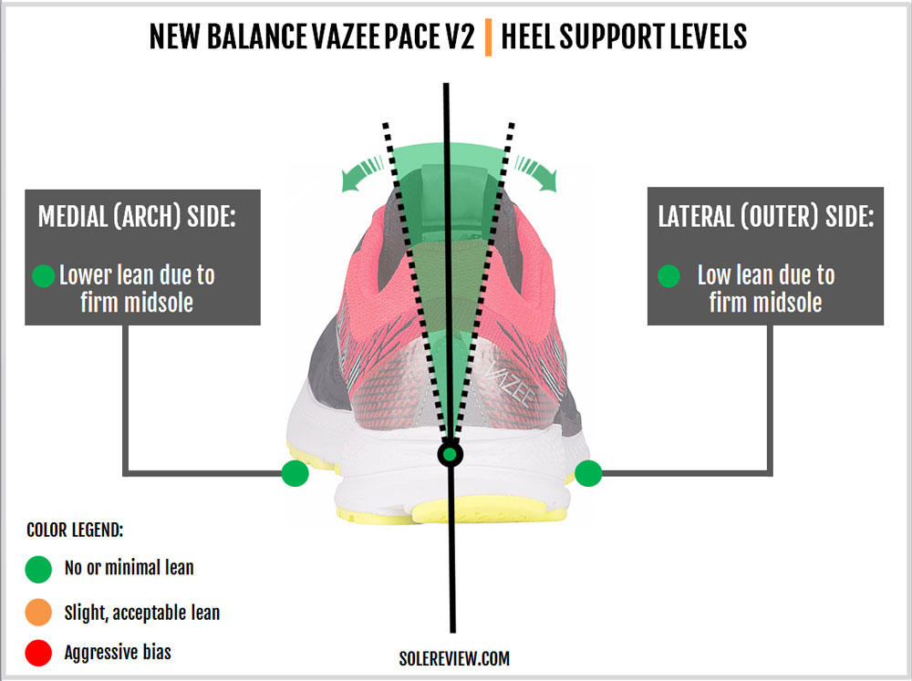 New_Balance_Vazee_Pace_V2_stability