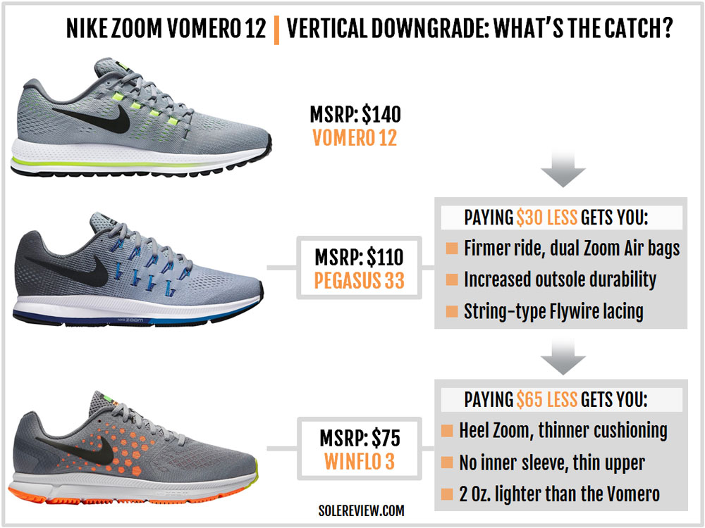 19e710ea58b Nike Air Zoom Vomero 12 Review – Solereview