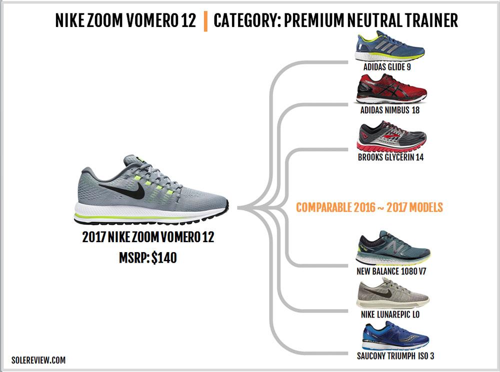 Nike_Air_Zoom_Vomero_12_similar_shoes