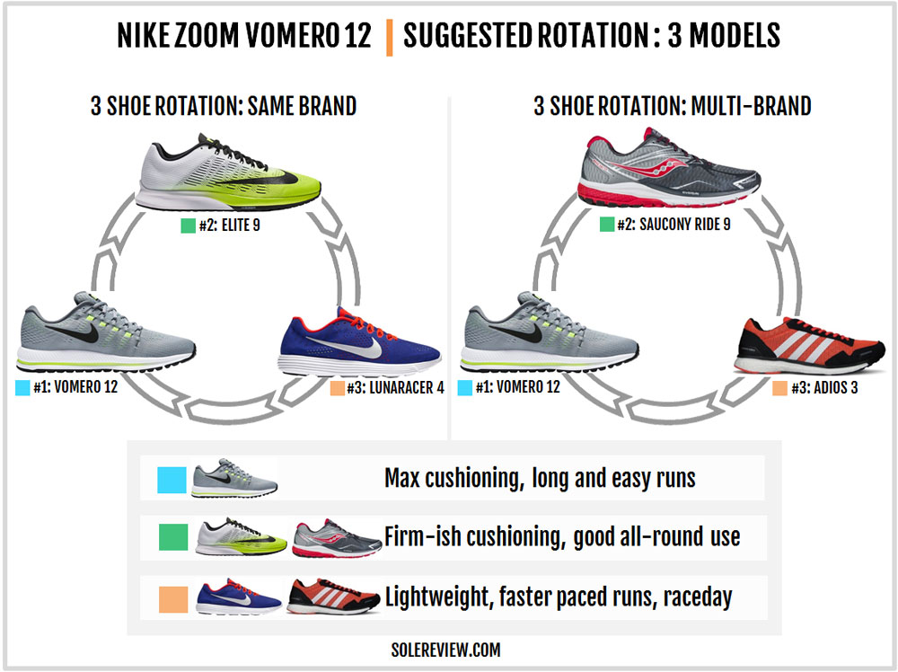 Nike_Air_Zoom_Vomero_12_rotation