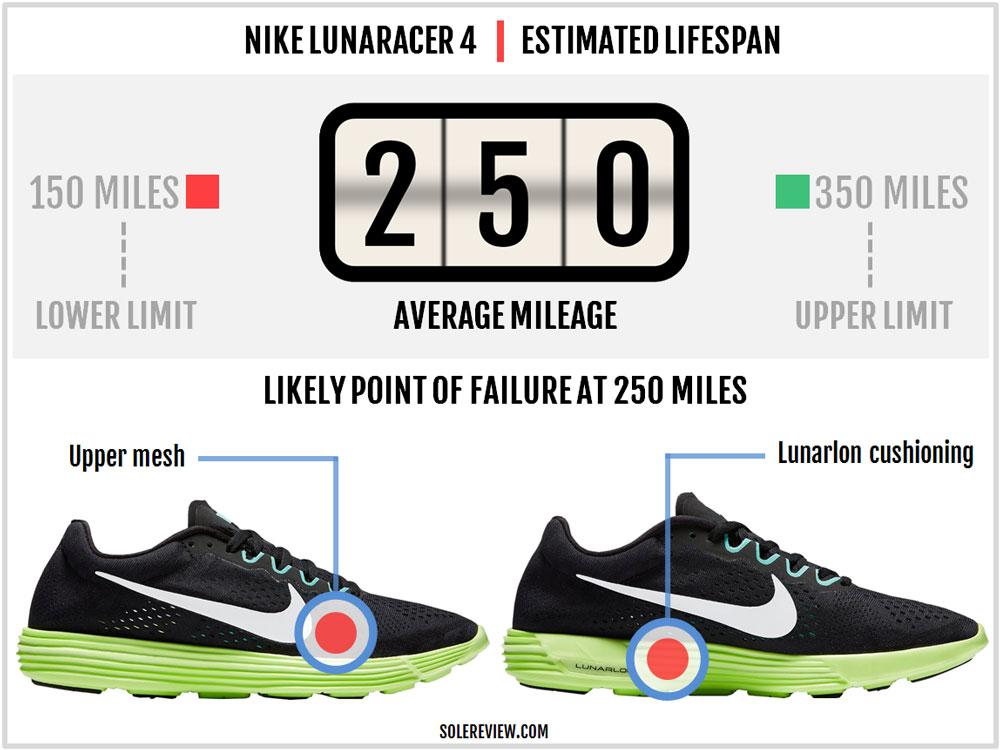 Nike_Lunaracer_4_durability