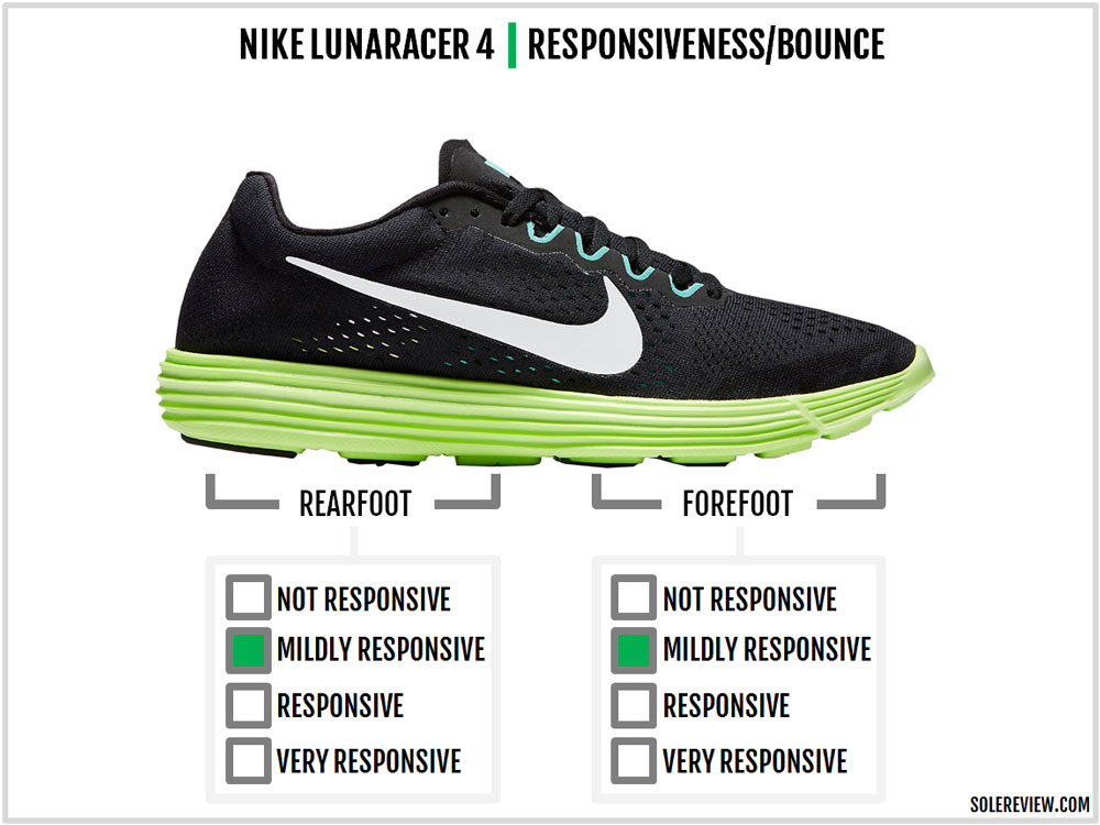 71030970dc Nike Speed Lunaracer 4 Review – Solereview