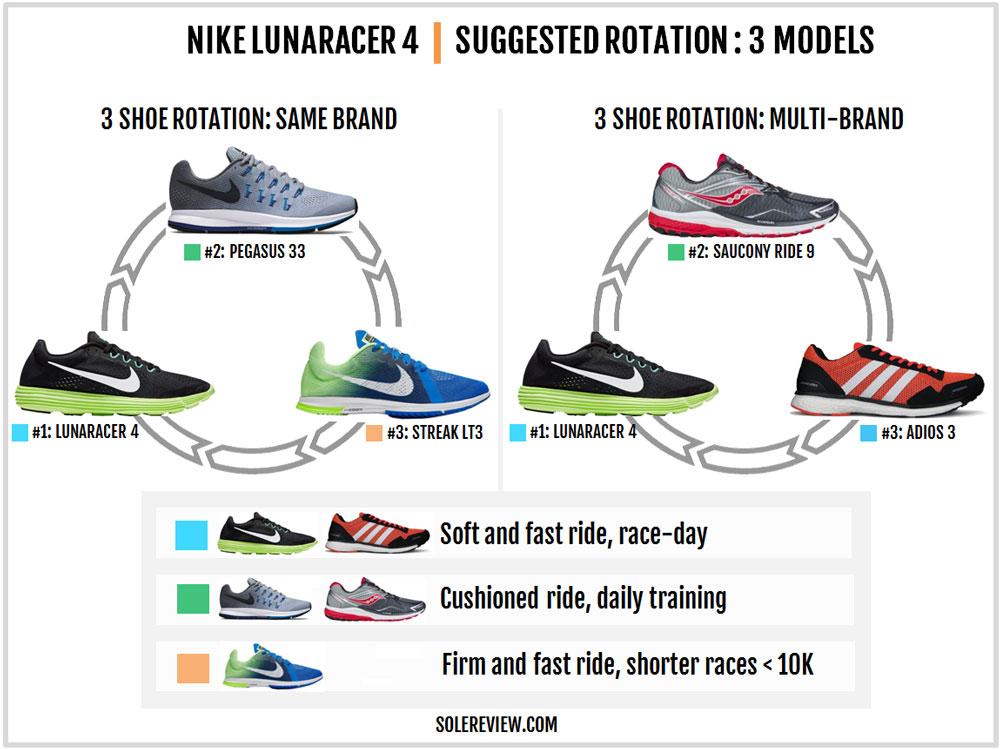 low priced 8500e d7747 Nike Lunaracer 4 rotation