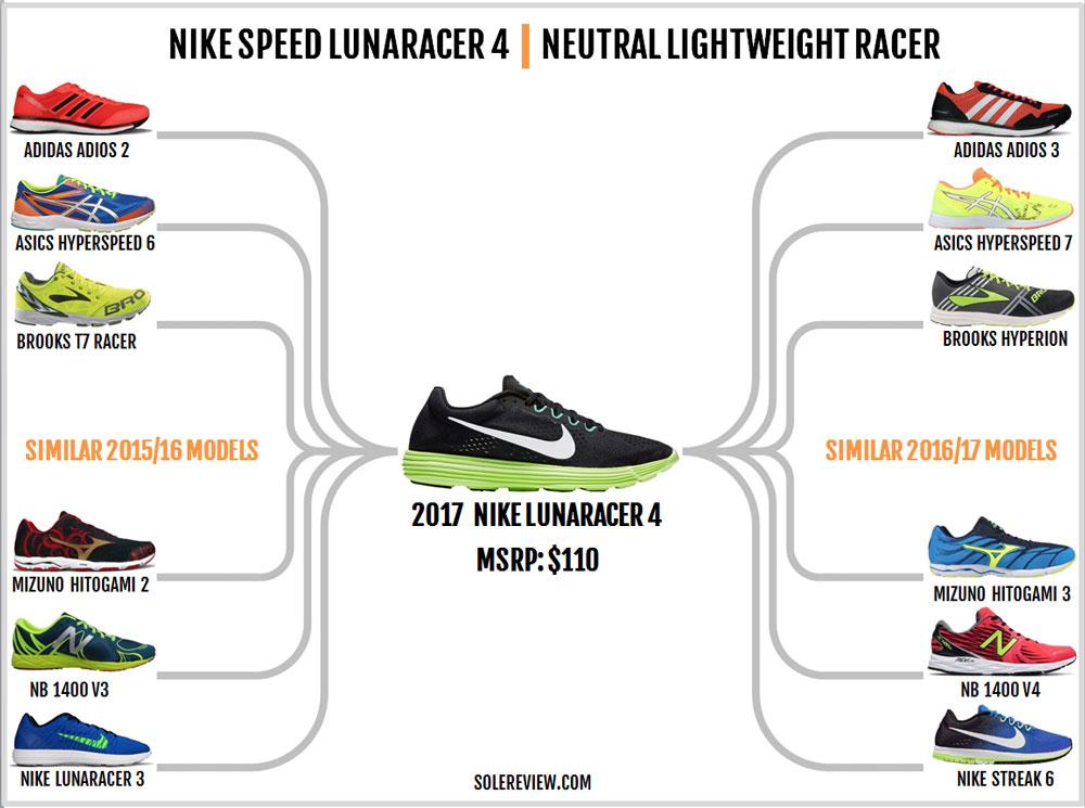 on sale 7bc66 c139e Nike Lunaracer 4 similar shoes