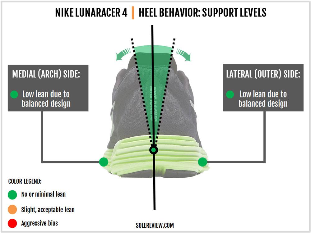 Nike_Lunaracer_4_stability