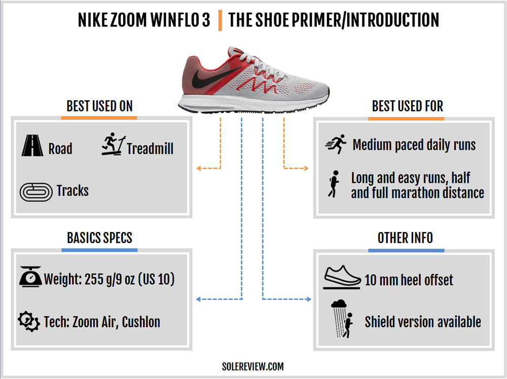 Nike_Zoom_Winflo_3_introduction