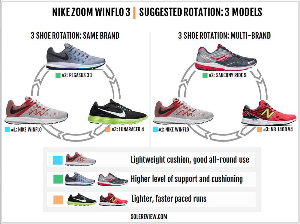 innovative design b5f32 305f6 Nike Zoom Winflo 3 Review – Solereview
