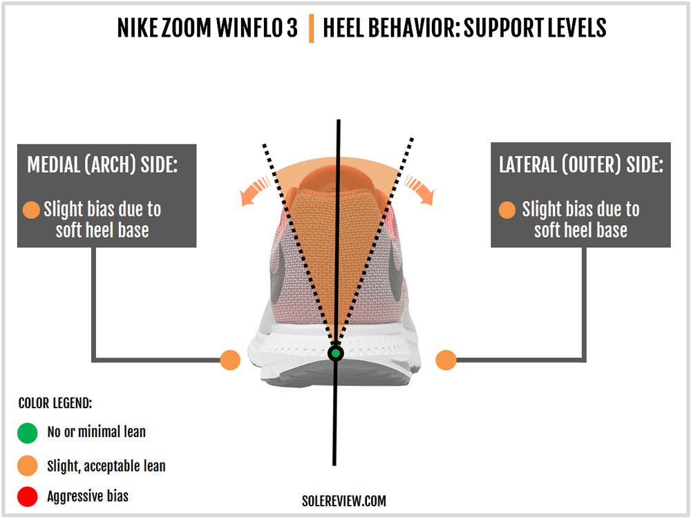 Nike_Zoom_Winflo_3_stability