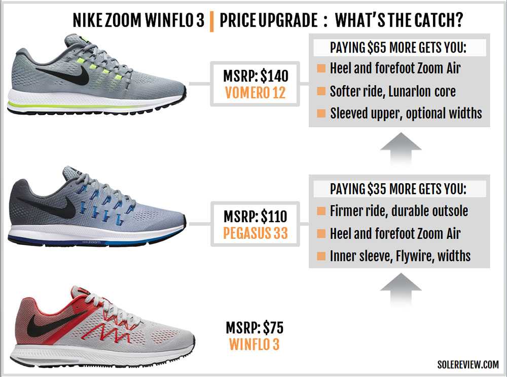 Nike_Zoom_Winflo_3_upgrade