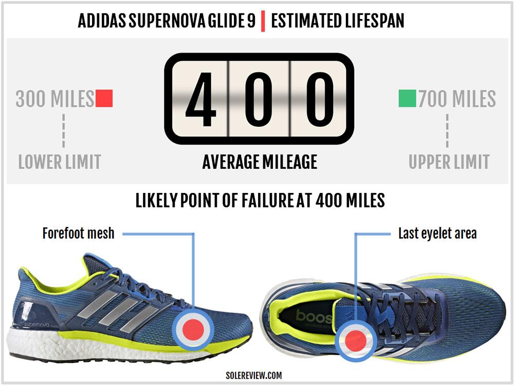 adidas_Supernova_Glide_9_durability