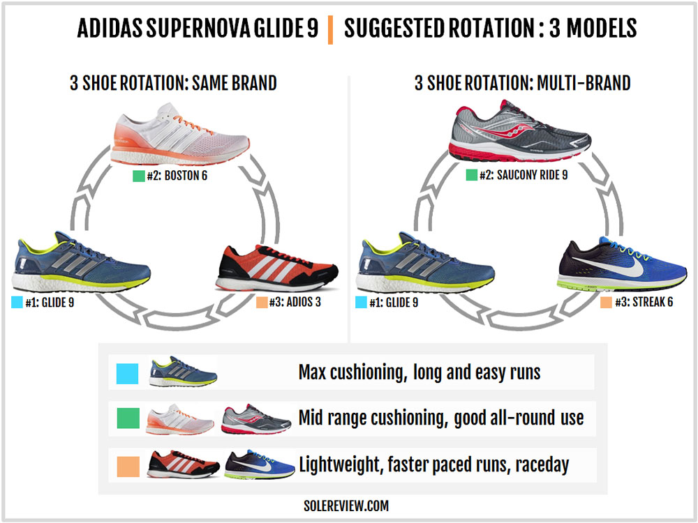 adidas_Supernova_Glide_9_rotation