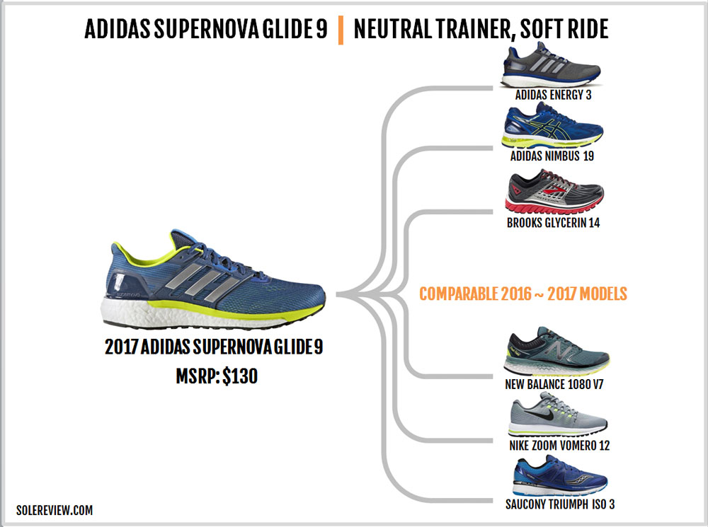 adidas Supernova Glide 9 Review – Solereview
