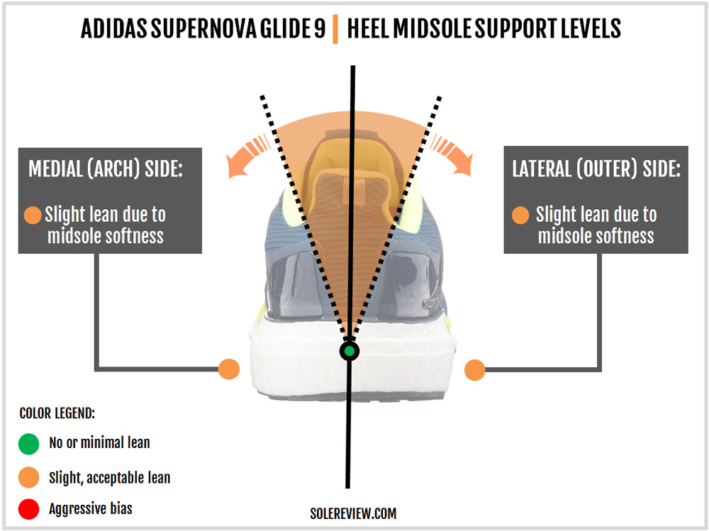 adidas_Supernova_Glide_9_stability
