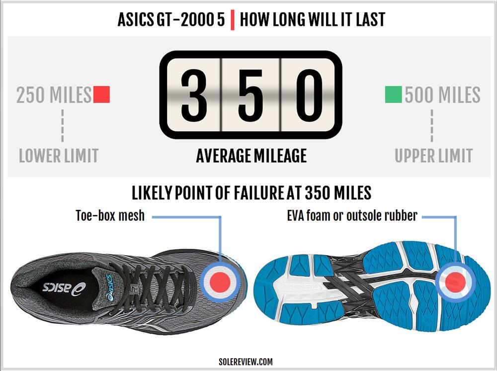 Asics_GT_2000_5_durability