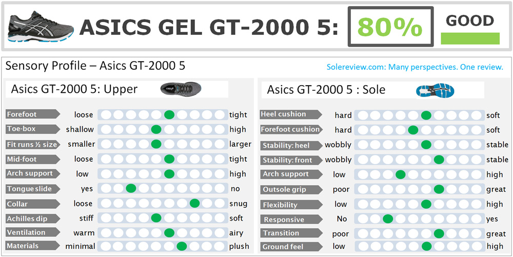 Asics_GT_2000_5_score