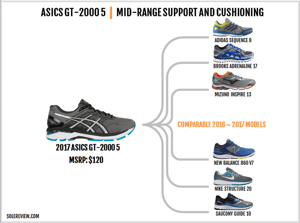 Asics_GT_2000_5_similar_shoes
