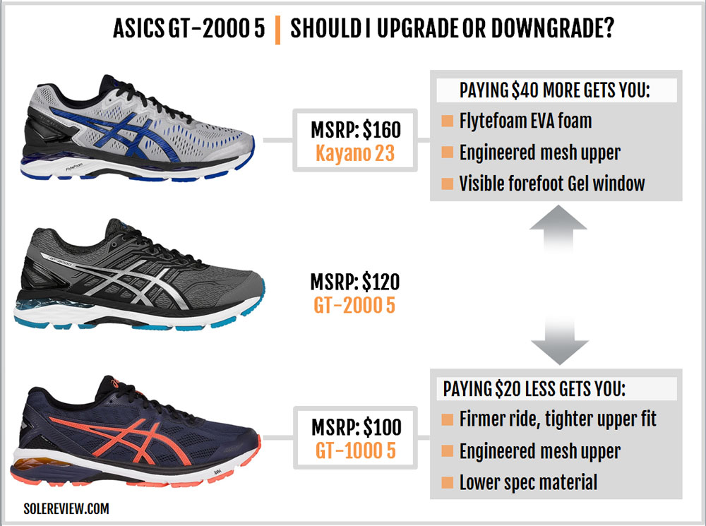 Asics_GT_2000_5_upgrade