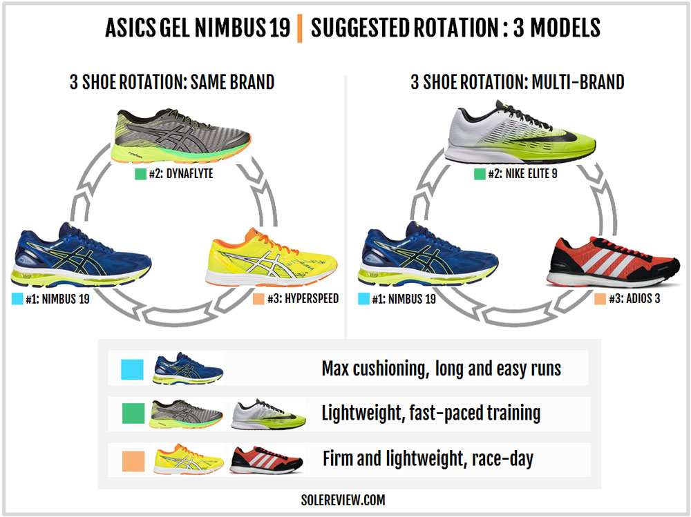 Asics Gel Nimbus 19 Review – Solereview