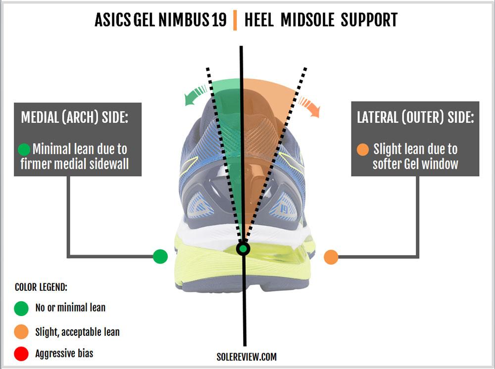 Asics_Gel_Nimbus_19_stability