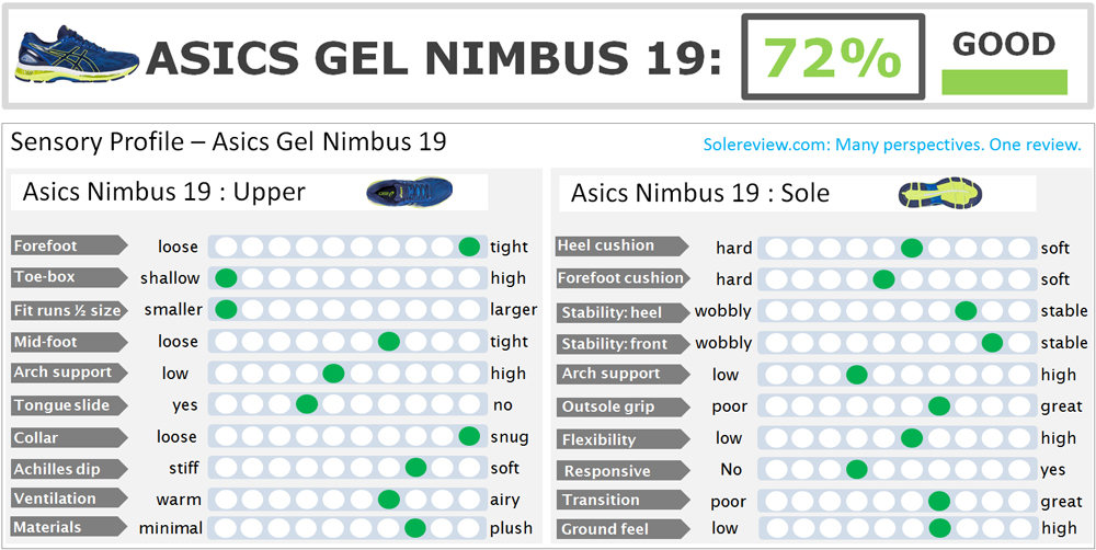 Asics_Nimbus_19_score