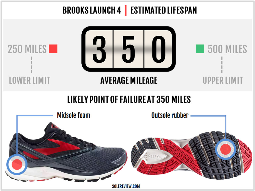 Brooks_Launch_4_durability