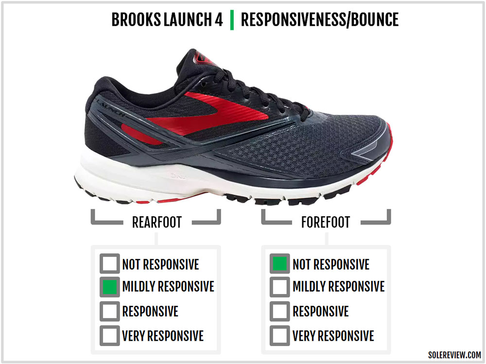 Brooks_Launch_4_responsiveness