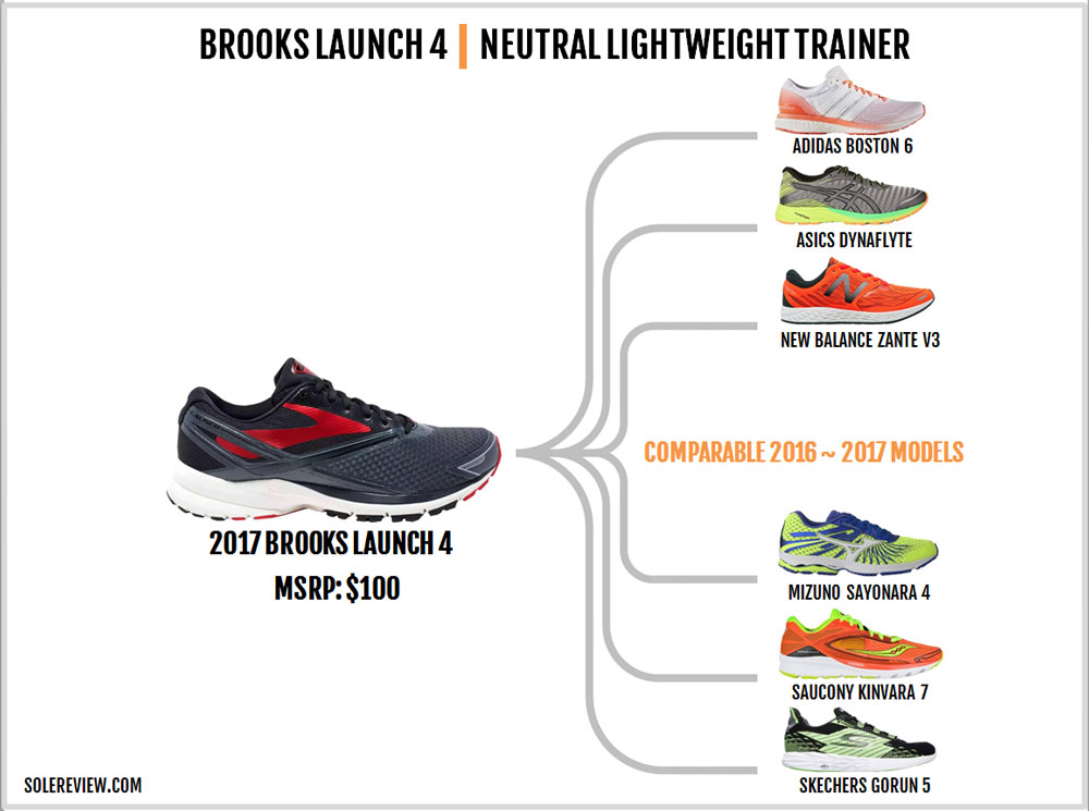 Brooks_Launch_4_similar_shoes