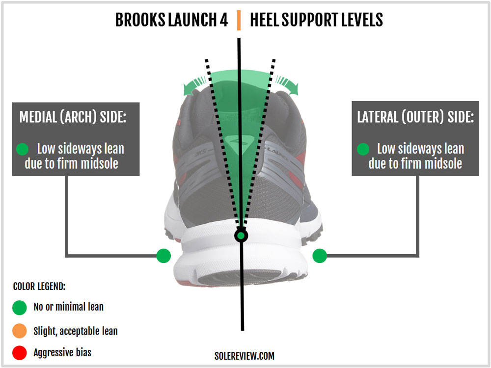 Brooks_Launch_4_stability