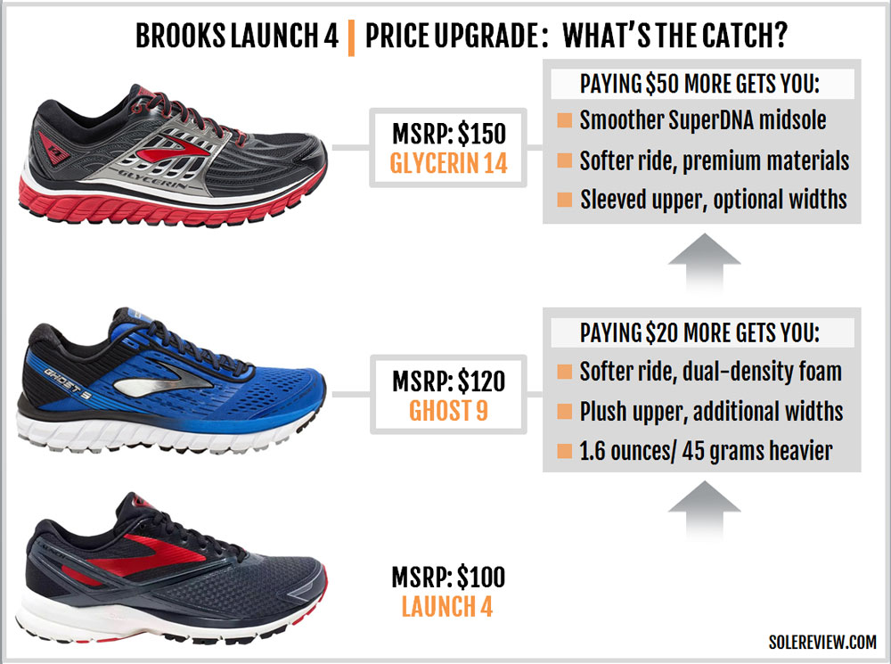 Brooks_Launch_4_upgrade