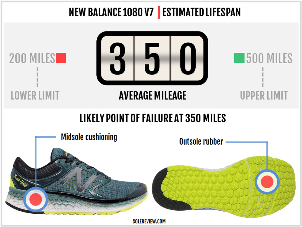 New_Balance_1080_V7_durability