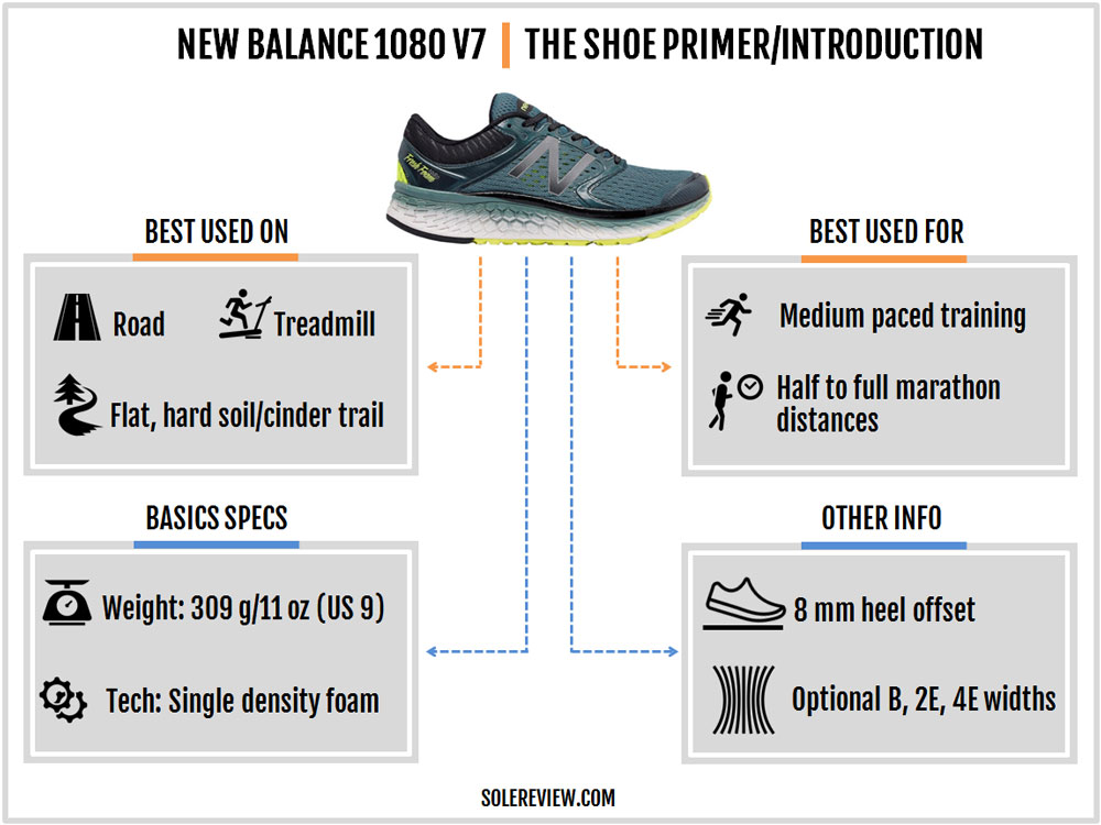 New_Balance_1080_V7_introduction