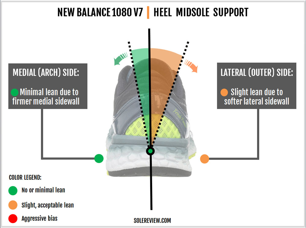 New_Balance_1080_V7_stability