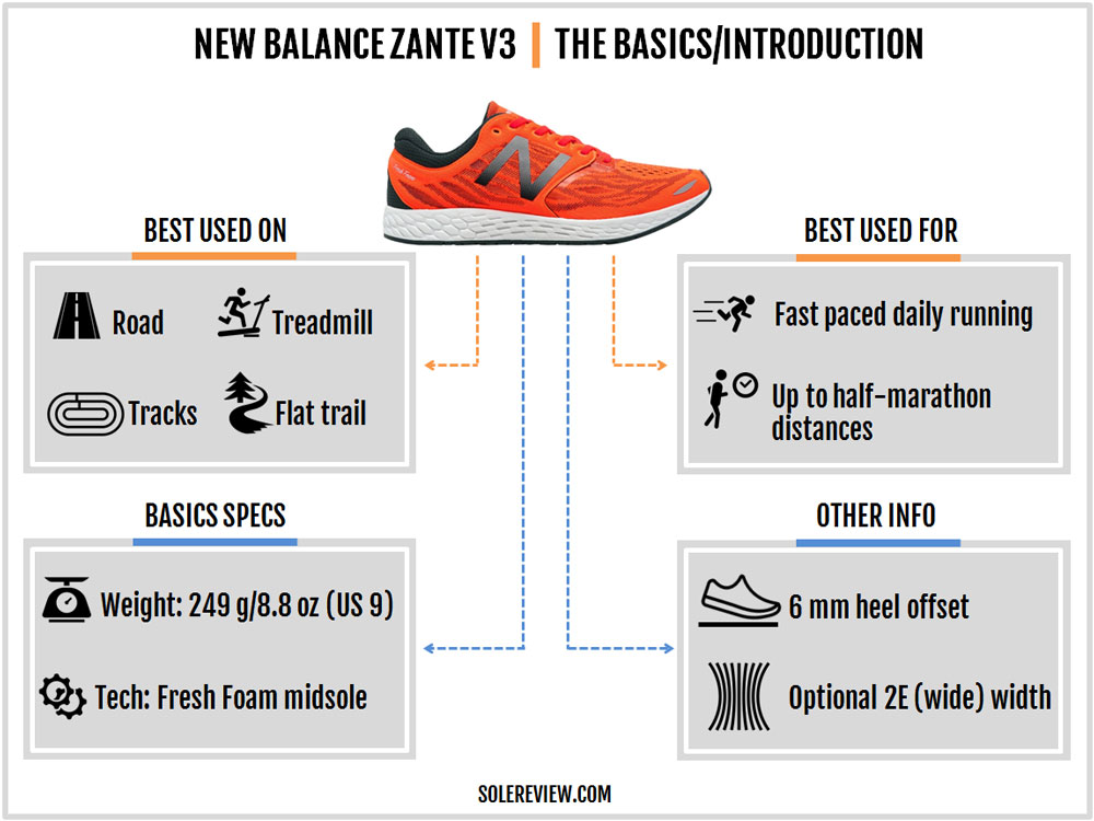New_Balance_Zante_V3_introduction