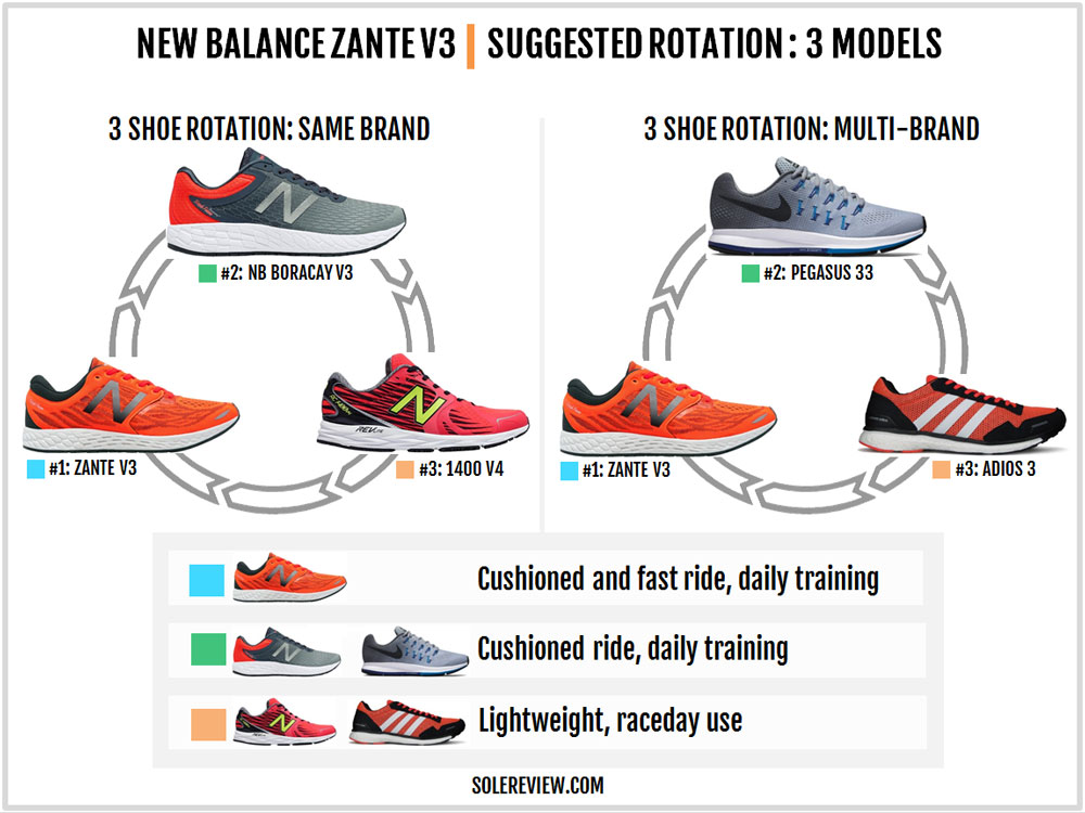 New_Balance_Zante_V3_rotation