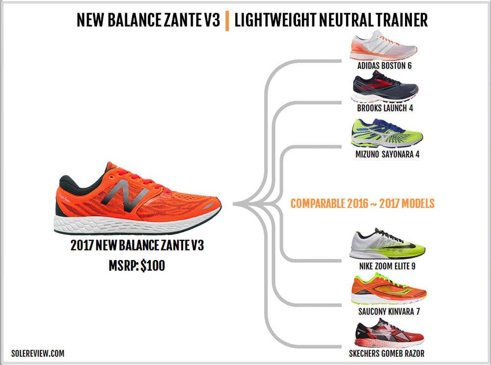 New_Balance_Zante_V3_similar_shoes