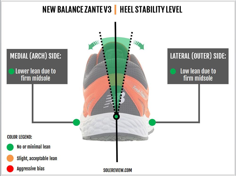 New_Balance_Zante_V3_stability