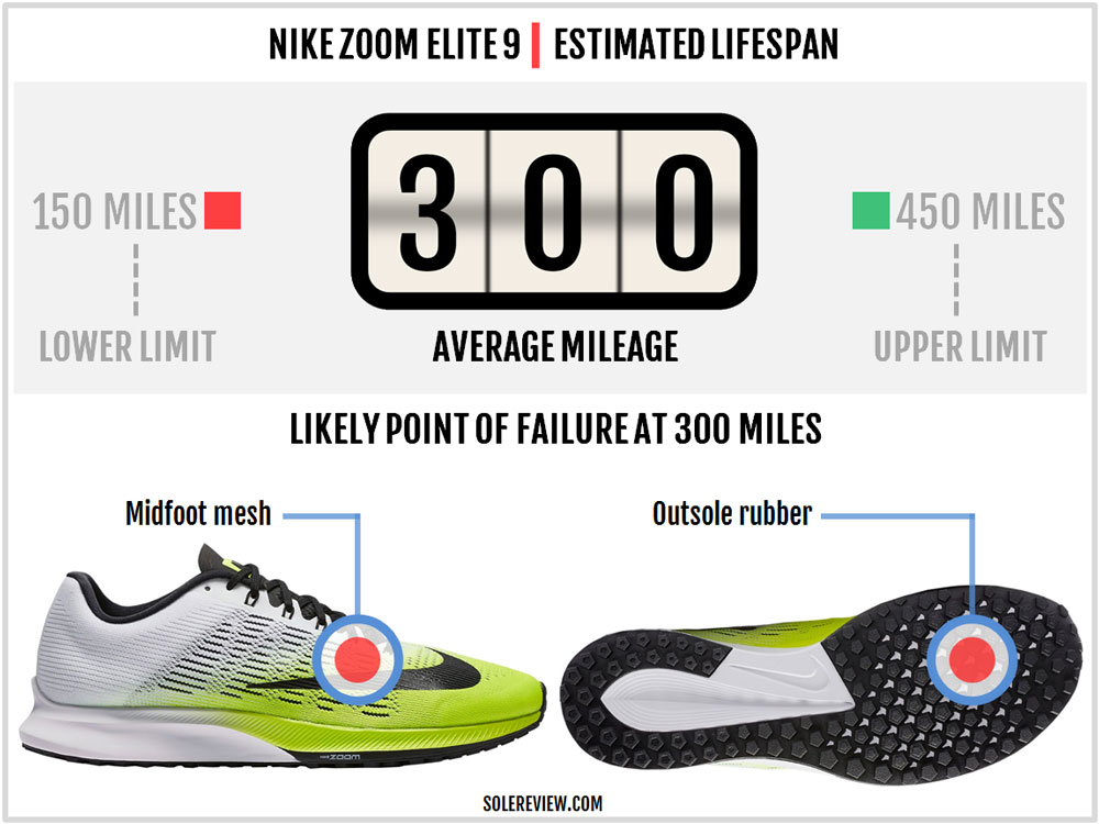 Nike_Air_Zoom_Elite_9_durability